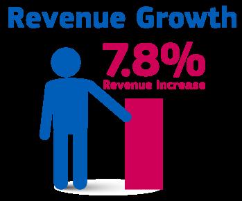 RevenueGrowth